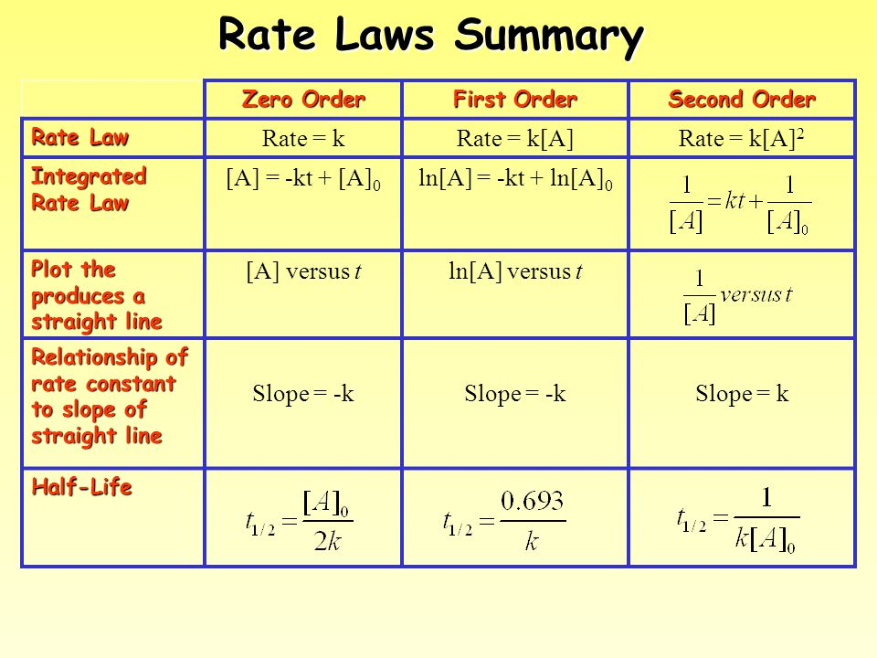 Rate Laws Summary Rate = k Rate = k[A] Rate = k[A]2 [A] = -kt + [A]0